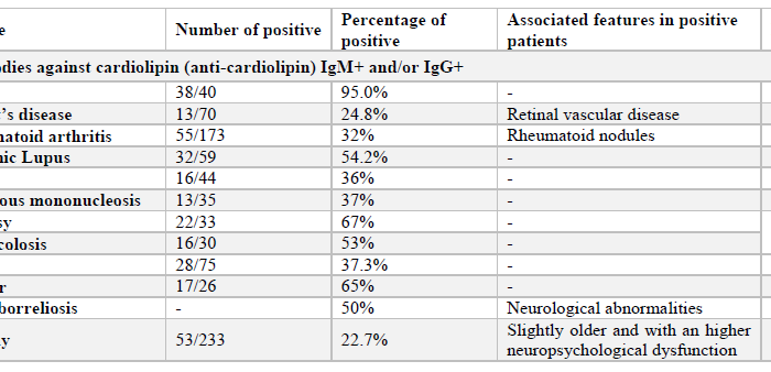 ME/CFS, Lyme disease, anti-cardiolipin antibodies and mastcells