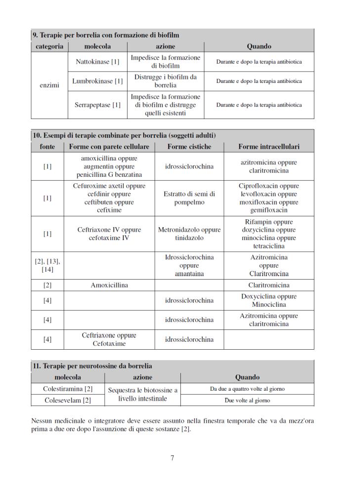 azitromicina e idrossiclorochina dosaggio