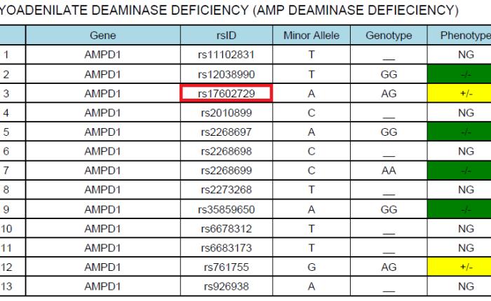 Deficienza di AMPdeaminasi