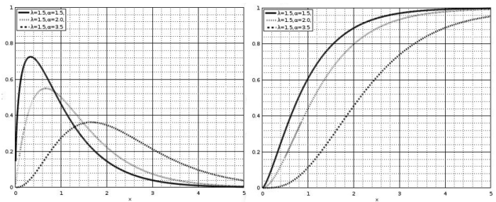 Gamma distribution plots.png