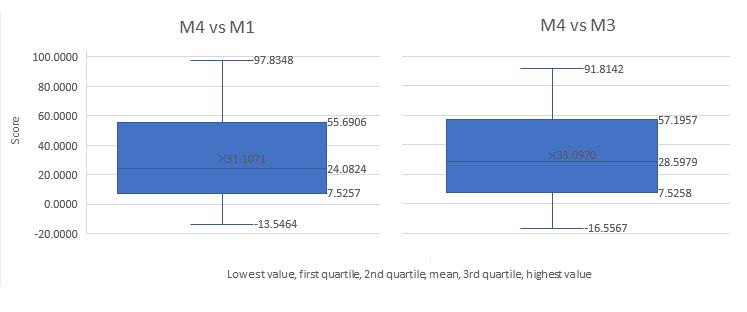 M4 vs M1, M3