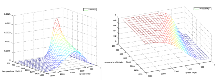 On the module of randomvectors