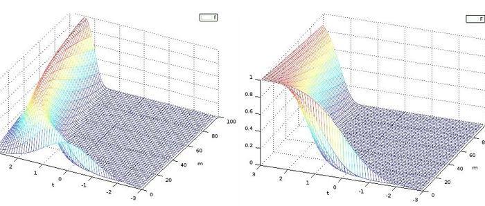 Maximum of a normal randomvector