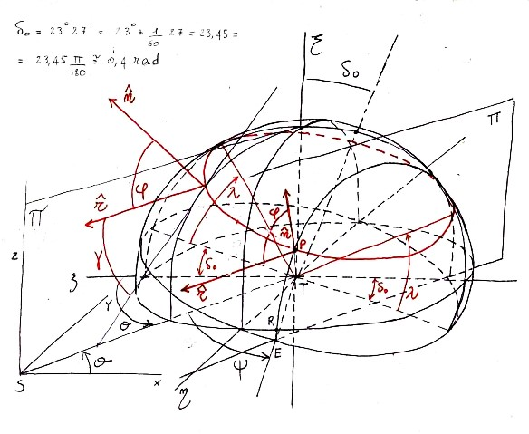 trigonometria sferica 2